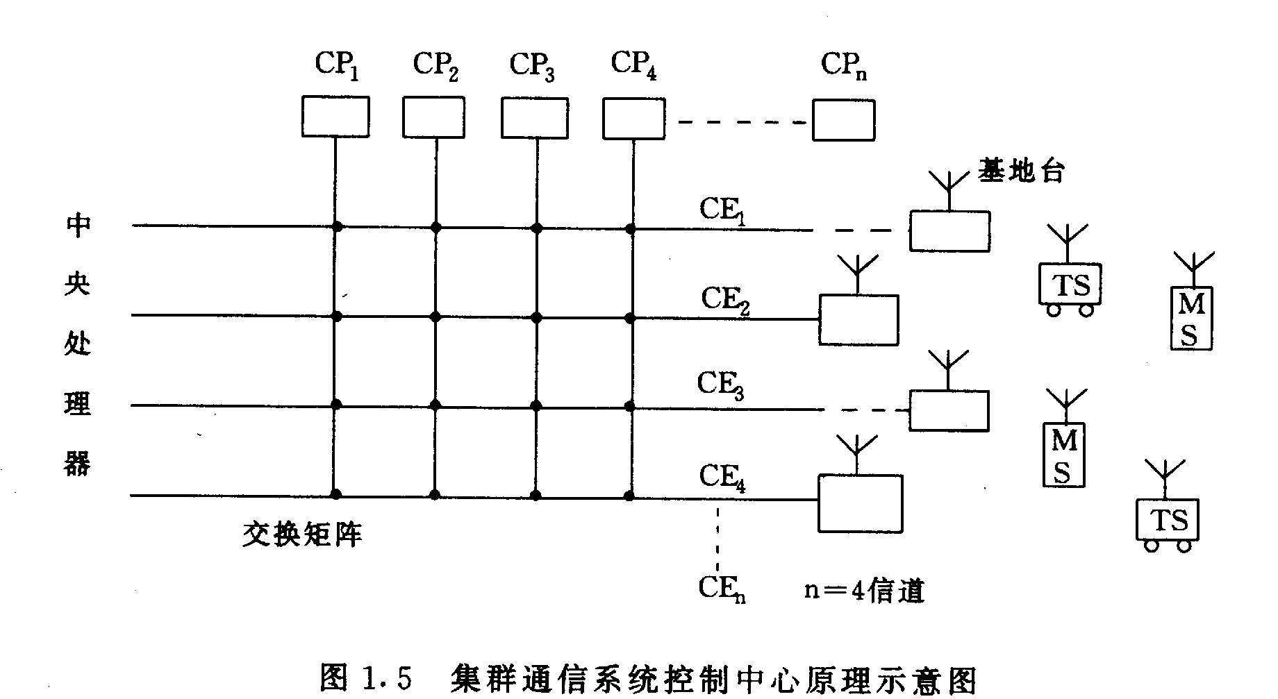 图1.5 集群信息系统控制中心原理示意图