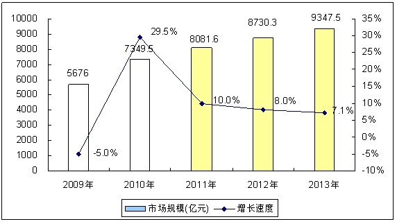 2011年中国集成电路市场预计增长10%