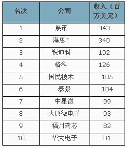 点评中国十大芯片设计公司(2\/2)-电子资讯-维库
