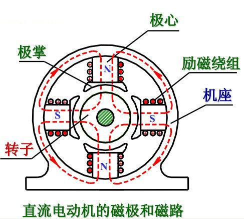 直流电动机原理 结构 分类 捷配电子通图片