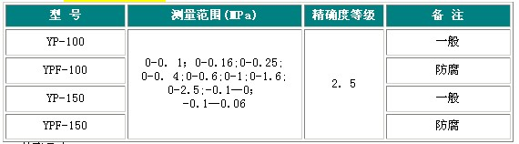 防腐膜片式压力表参数