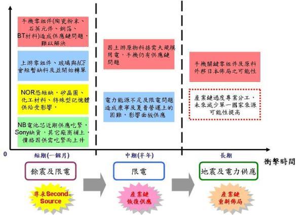 日本大地震震断产业链结构分析