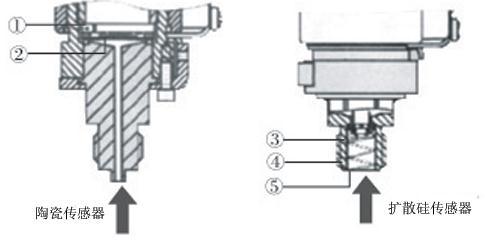 光学电流传感器与扩散硅传感器的结构