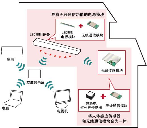 村田强力推出LED照明全面解决方案