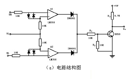 图为一典型的窗口比较器电路,电路由两个集成运放组成,输入电压ui分别接到运放Al的同相输入端和A2的反相输入端,参考电压UH和UL分别加在Al的反相输入端和A2的同相输入端。两个集成运放的输出端各通过一个二极管