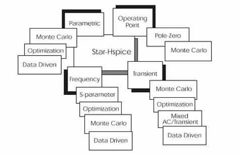 HSPICE 的电路分析类型