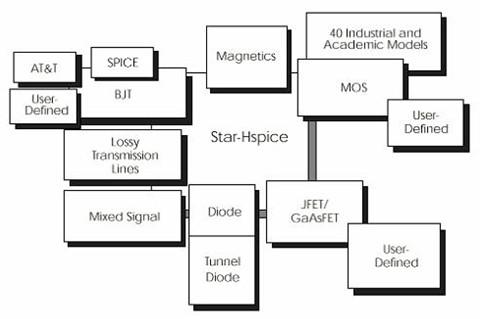 HSPICE 的内部建模技术