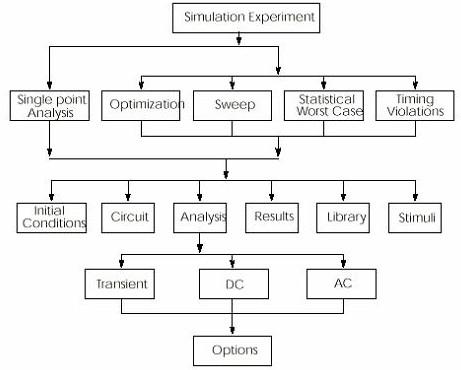 HSPICE 模拟时的程序结构