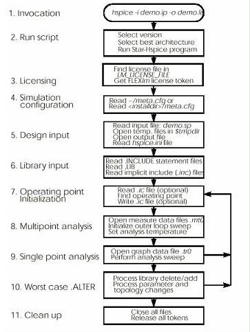 HSPICE 模拟流程