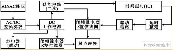 因断电延时继电器控制触电触点转换要求,通常采用双稳态极化电磁继电器(又称为2绕组闭锁型继电器)来完成和满足其触点转换要求。其内部线圈以及触点见图 所示。该继电器内部拥有置位线圈S和复位线圈R,是一种可以保持置位状态或复位状态的闭锁结构继电器。当置位线圈S中有电流流过时,由内部铁芯、磁体、衔铁组成线圈和工作气隙组成磁路内产生磁通,并在工作气隙内建立起磁场,产生电磁吸力,吸引衔铁。在线圈中的电流达到一定值(即动作值)时,产生的电磁吸力足以克服磁体吸力和接触簧片产生的阻力时,驱动衔铁组动作,衔铁组两端推动卡