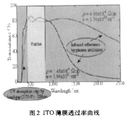 ITO薄膜透过率曲线