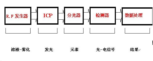 ICP发射光谱仪的构成