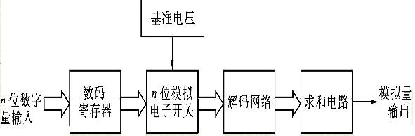 串行口结构框图
