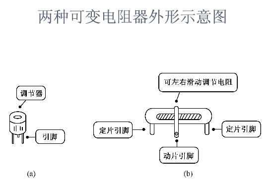 可变电阻器的外形示意图