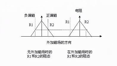 图2(2):惠斯凳电桥中R1和R2在外加磁场作用下的变化情况