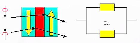 巨磁电阻(GMR)原理