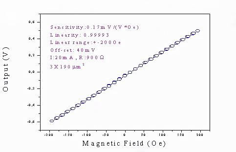图3:巨磁电阻(GMR)在外加磁场下的性能曲线