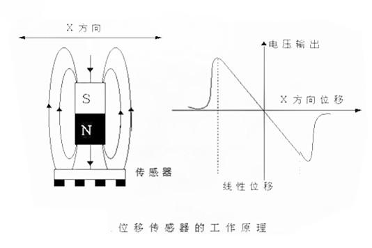 位移传感器的工作原理