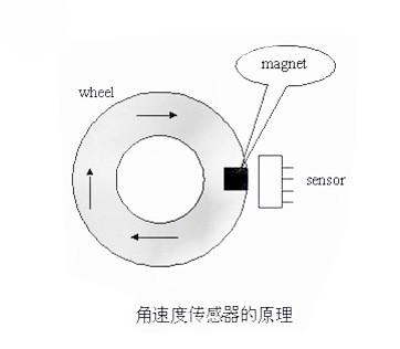 角速度传感器的原理图