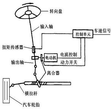 汽车eps系统工作原理图高清图片