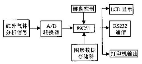 汽车尾气分析仪的原理框图