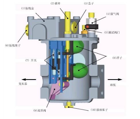 气体继电器的结构图