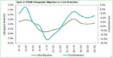 DRAM产业对于光刻工艺影响