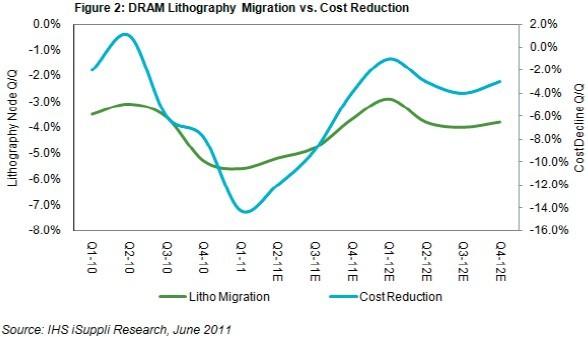 DRAM产业成本削减将从2012年开始放缓
