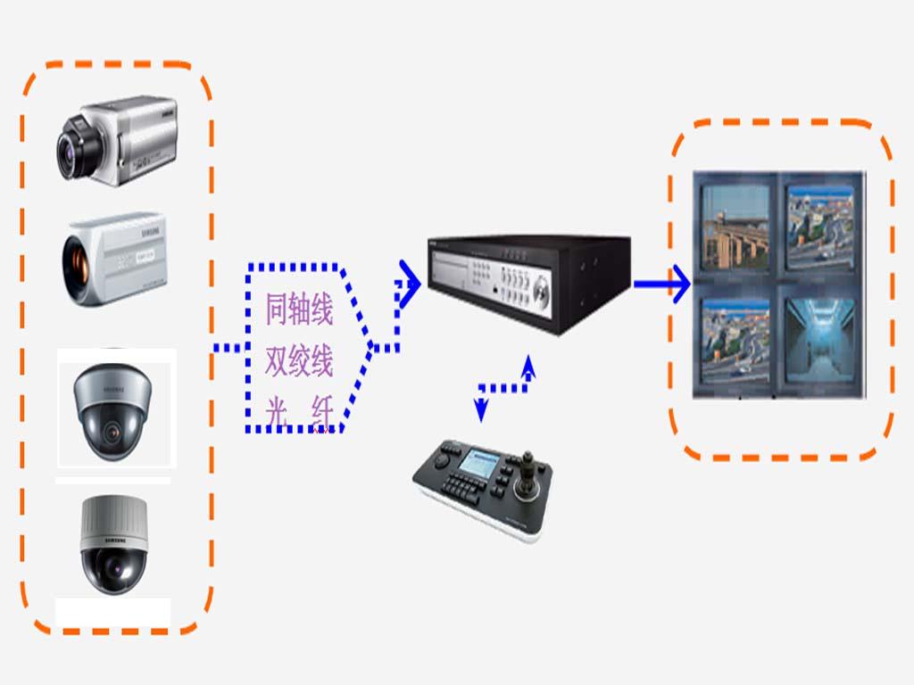 传统视频监控系统
