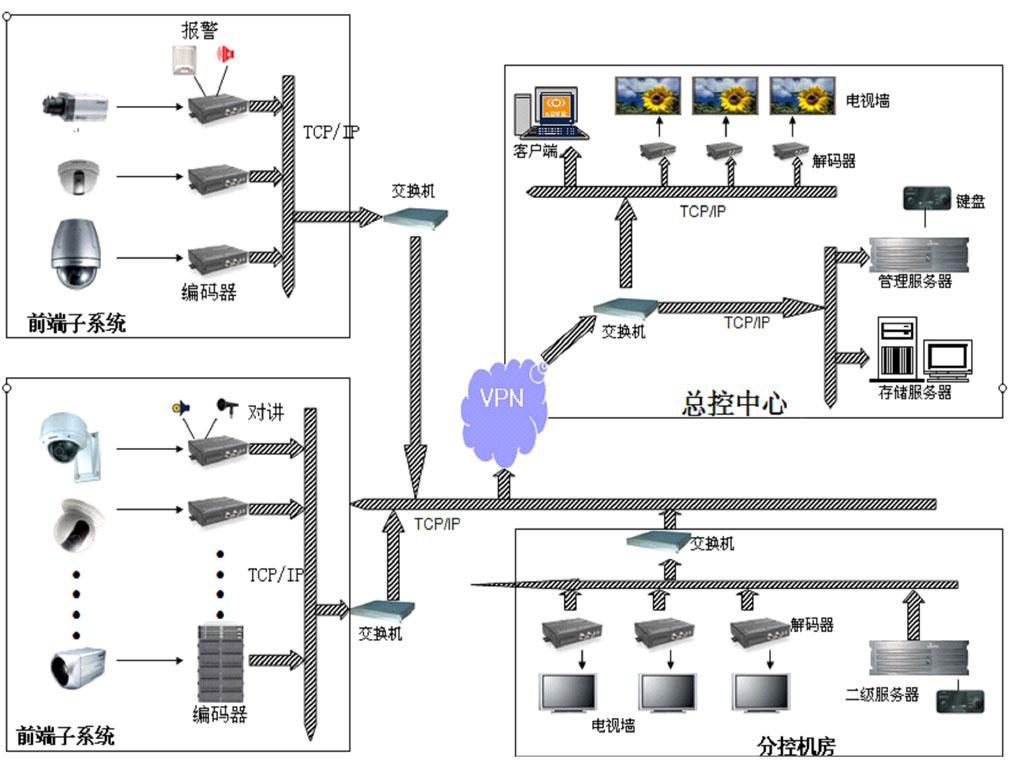 全数字视频联网监控系统