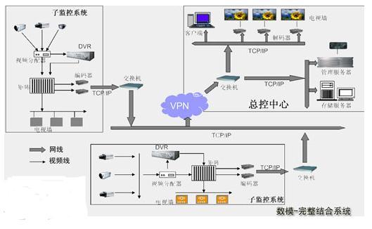 数模结合监控系统