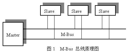 M-BUS的原理