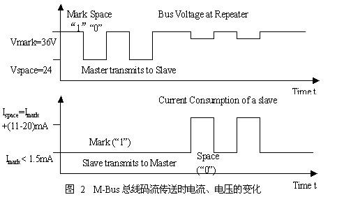 M-BUS总线电流电压变化