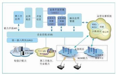 图2 物联网平台架构图-物联网发展之道