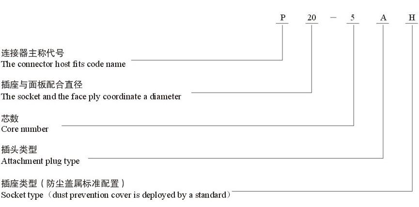 P型系统圆形连接器编号规则