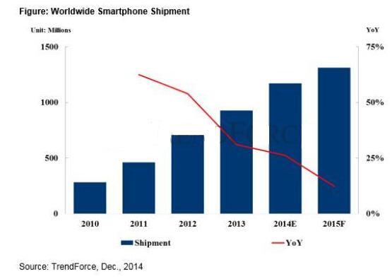 2015年智能手机发展趋势分析