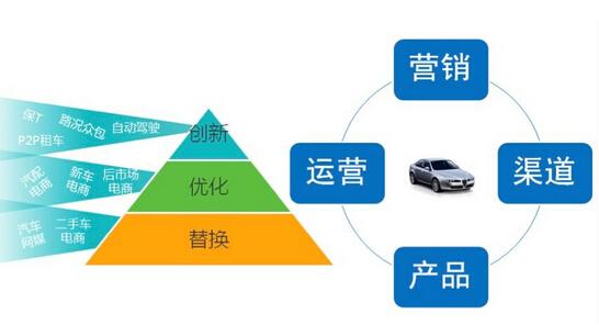 为了能够通过服务来获取更大的价值,车厂需要给用户提供更加智能的汽车,更加人性化的体验以及更加便捷的服务。对于像飞思卡尔、瑞萨电子这样的汽车电子厂商,提供高级驾驶辅助系统是直观的客户使用体验提升,为了实现汽车的智能化,提供性能更加强大的SOC以及MCU能够提供基础。