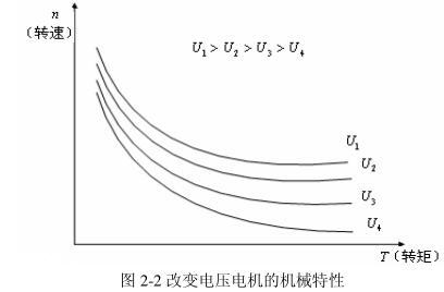 图 2-2