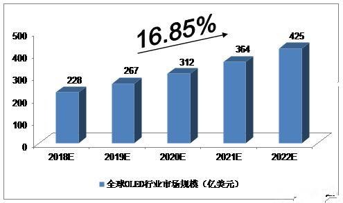 2018-2022年OLED行业市场发展预测分析