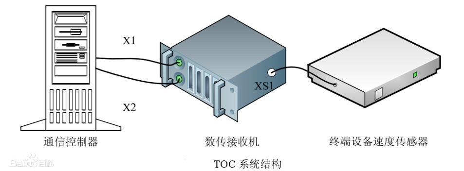 数传接收机正常工作状态下的系统组成