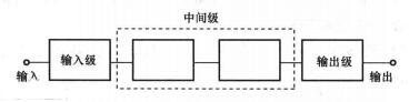 多级放大器的组成框图