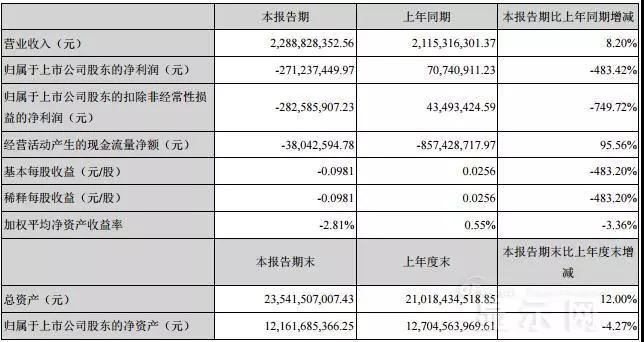 TDDI IC缺货+存货跌价 华映科技2018上半年亏损2.71亿元