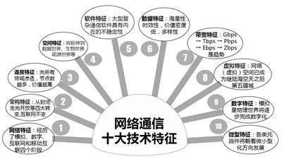 网络通信技术发展迅猛,余少华院士提出十大趋势