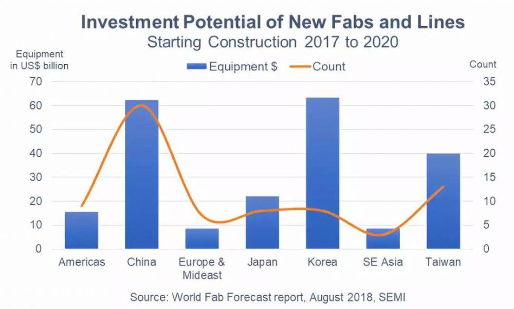 SEMI:今年全球晶圆厂投资上升14%,中韩投资额排前二