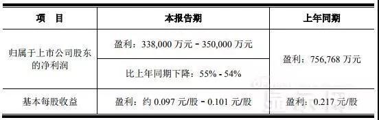 受面板价格大跌冲击 京东方、华星光电等面板企业将面临更多危机