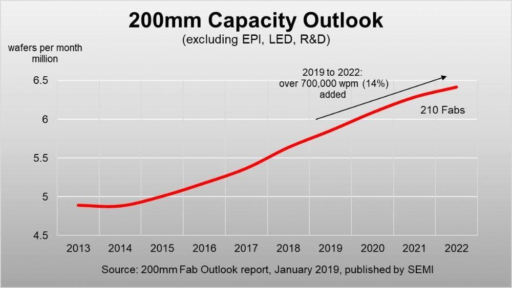 全球8寸晶圆需求疯涨,2022将突破70亿片