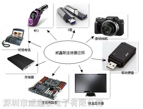 威鑫联连接器应用