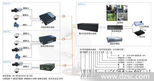 8路视频+1路数据光端机