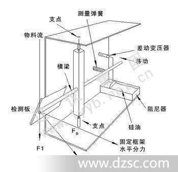 图1-3 一次仪表结构示意图
