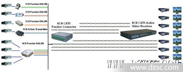 双绞线视频传输器信号视频放大器8路有源接徐淑敏视频图片